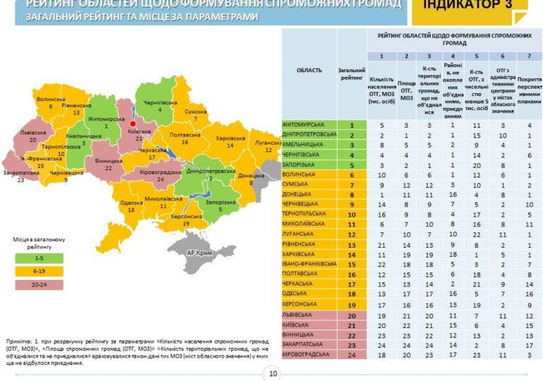 Запорізька область – у п'ятірці лідерів з формування спроможних ОТГ (офіційно)