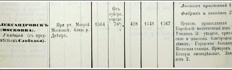 Когда Запорожье было Московкой?