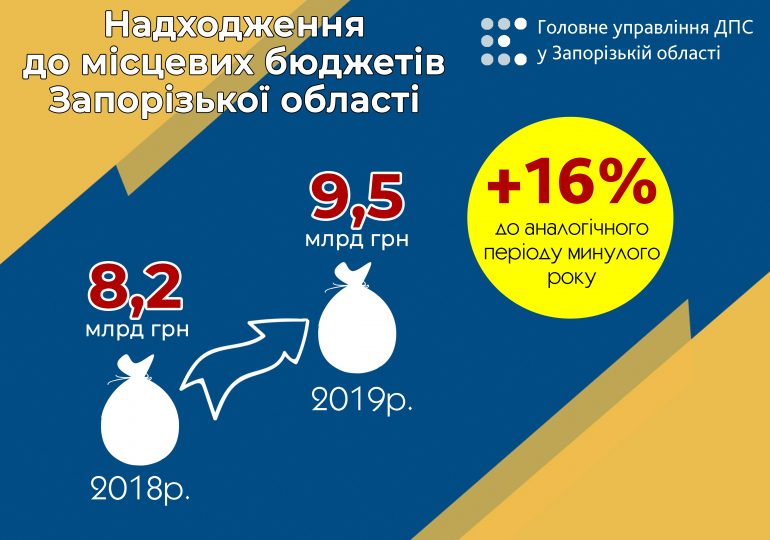 До місцевих бюджетів громад Запорізької області надійшло на 16 відсотків більше доходів