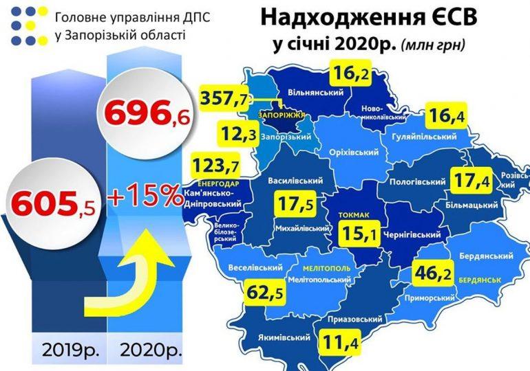 Сплата соцвнеску від запорізьких роботодавців у січні склала майже 700 мільйонів гривень