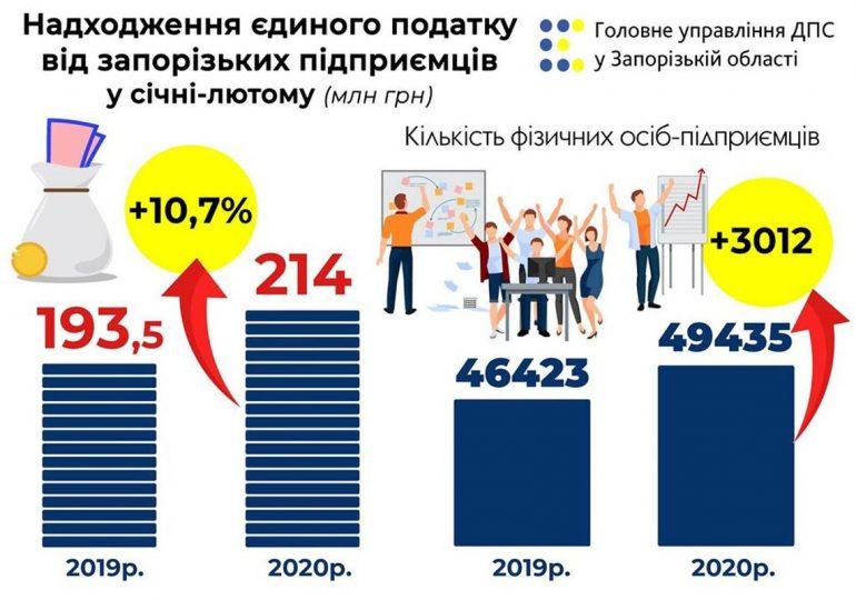 Підприємці Запорізької області сплатили до бюджетів громад 214 мільйонів єдиного податку
