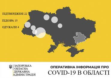 У Запорізькій області 22 випадки захворювання на коронавірус