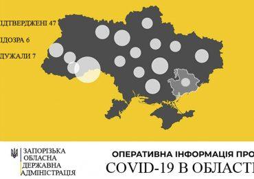 У Запорізькій області 47 випадків захворювання на COVID-19