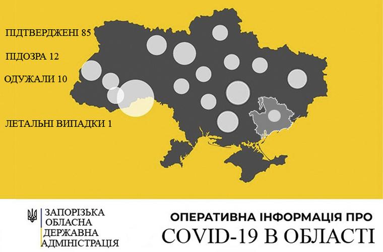 У Запорізькій області зареєстровано 85 випадків захворювання на COVID-19