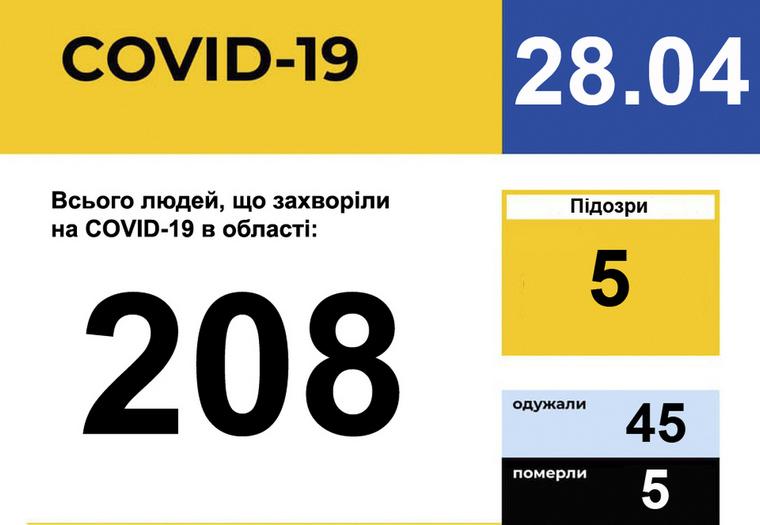 У Запорізькій області зареєстровано 208 випадків захворювання на COVID-19