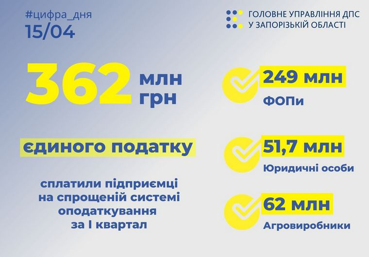 Представники бізнесу Запорізької області спрямували до бюджетів 362 млн грн