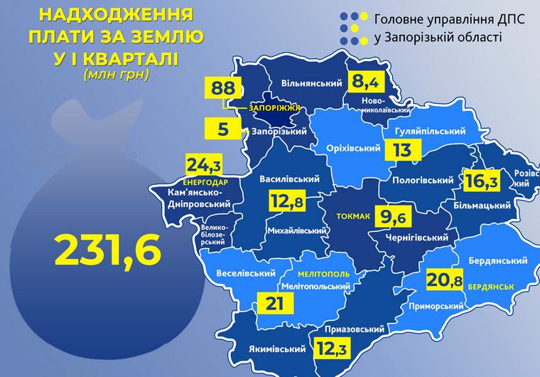 До місцевих бюджетів регіону надійшло 231 мільйон 590 тисяч гривень плати за землю