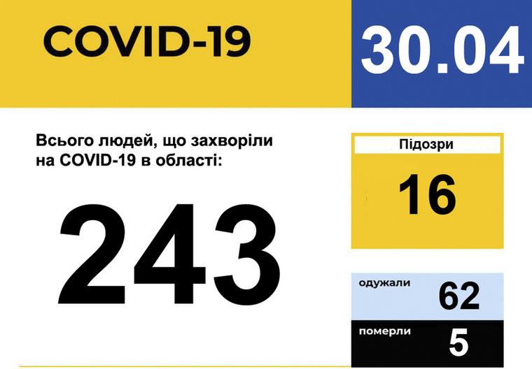 У Запорізькій області зареєстровано 243 випадки захворювання на COVID-19
