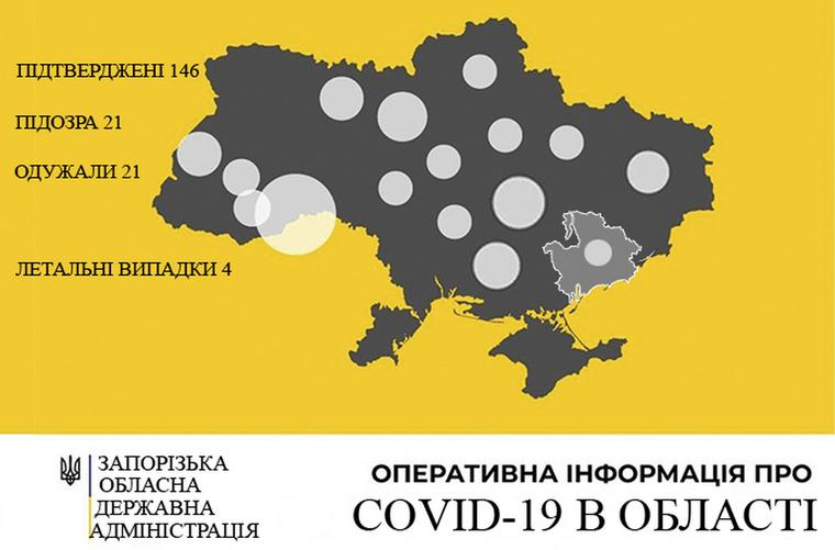У Запорізькій області зареєстровано 146 випадків захворювання на COVID-19.