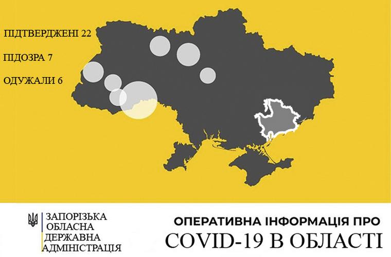 У Запорізькій області зареєстровано 22 випадки захворювання на COVID-19