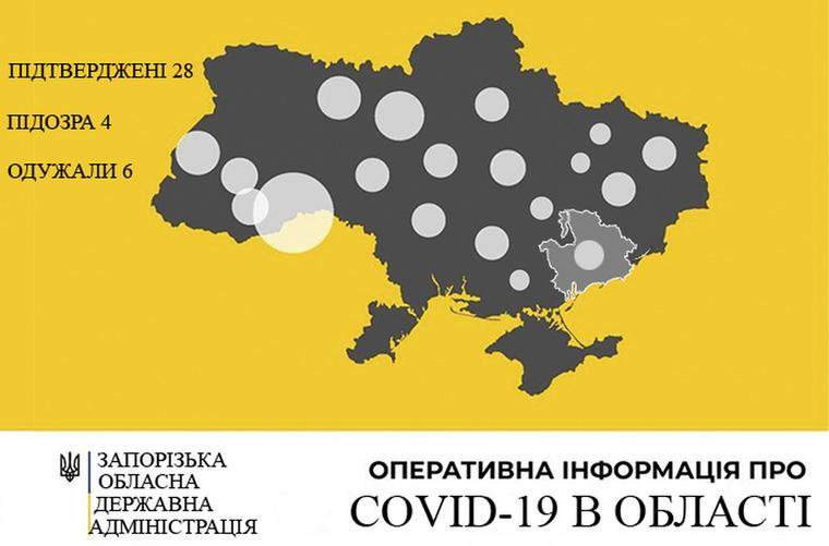 У Запорізькій області зареєстровано 28 випадків захворювання на COVID-19