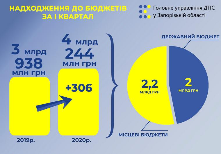 Запорізькі платники податків поповнили бюджеті на 4,2 мільярди