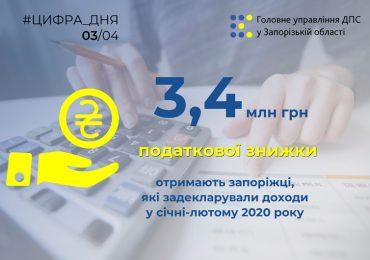 Жителям Запорожской области вернут 3,43 миллиона ранее уплаченного налога