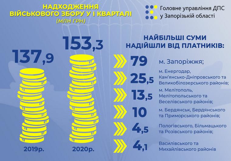 В Запорожском регионе поступления от военного сбора превысили 153 миллиона гривен
