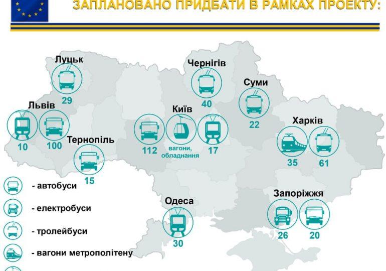 Європейський інвестиційний банк допомагає Запоріжжю придбати 46 автобусів та електробусів