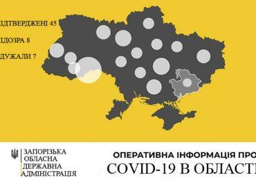 У Запорізькій області зареєстровано 45 випадків захворювання на COVID-19