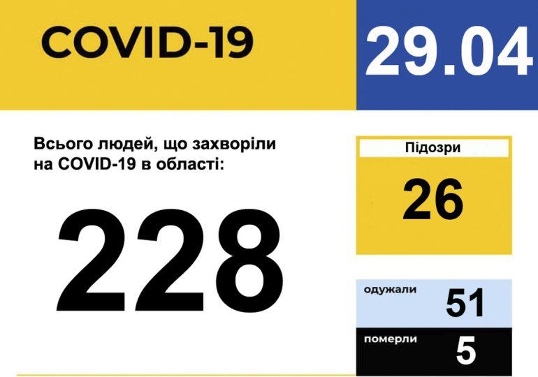 У Запорізькій області зареєстровано 228 випадків захворювання на COVID-19
