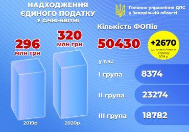 Запорізькі ФОПи сплатили більше 320 мільйонів гривень єдиного податку