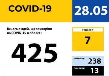 У Запорізькій області зареєстровано 425 випадків захворювання на COVID-19