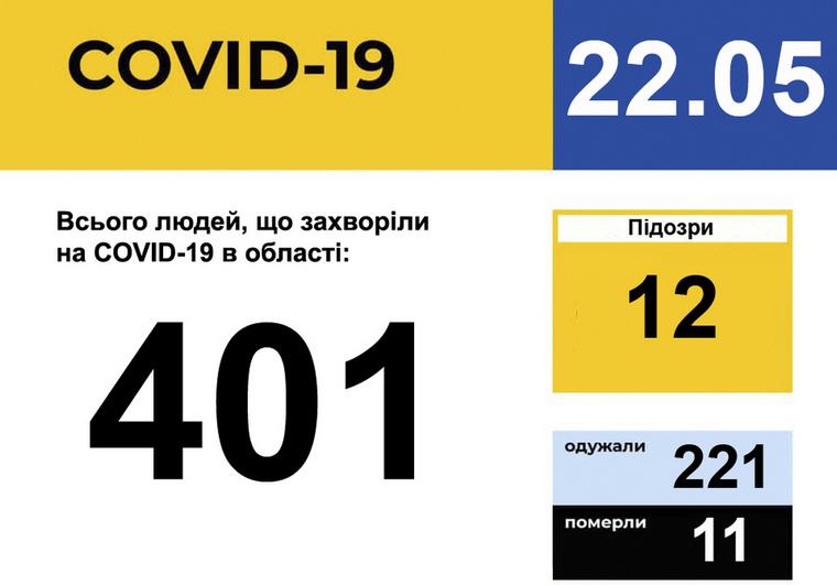 У Запорізькій області зареєстрован 401 випадок захворювання на COVID-19