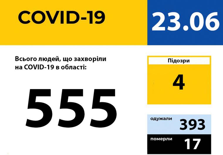 У Запорізькій області зареєстровано 555 випадків захворювання на COVID-19