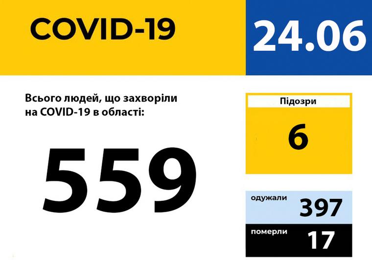 У Запорізькій області зареєстровано 559 випадків захворювання на COVID-19