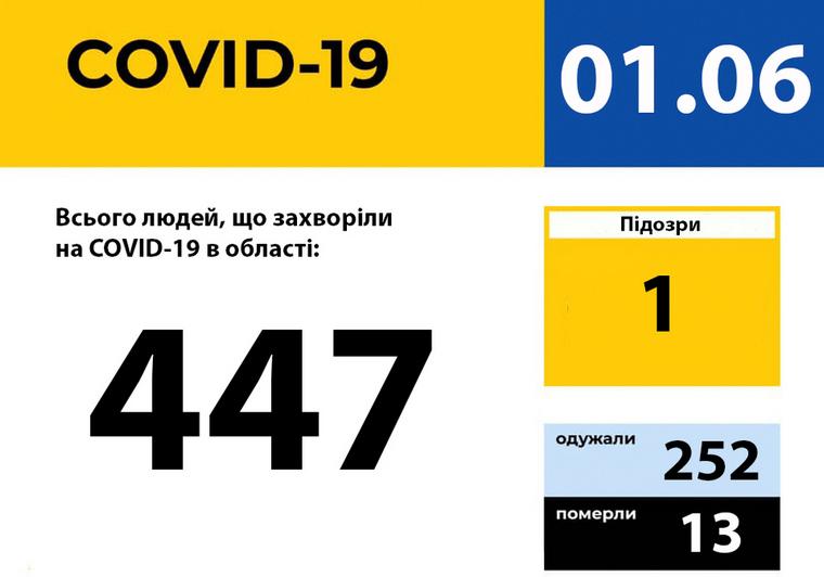 У Запорізькій області зареєстровано 447 випадків захворювання на COVID-1