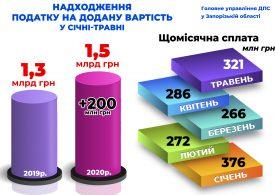 Запорізькі підприємці з початку року поповнили держбюджет на 1 мільярд 522 мільйони гривень ПДВ