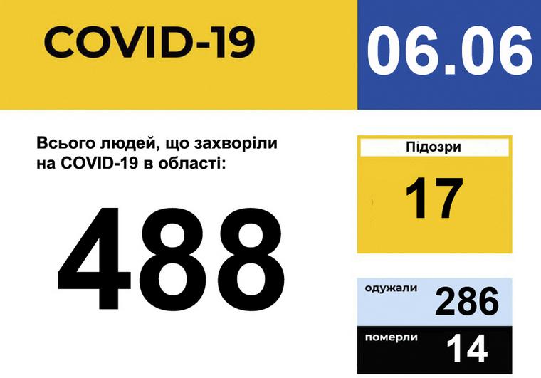У Запорізькій області зареєстровано 488 випадків захворювання на COVID-19