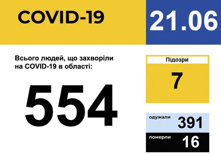 У Запорізькій області зареєстровано 554 випадки захворювання на COVID-19