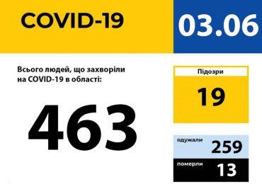 У Запорізькій області зареєстровано 463 випадки захворювання на COVID-19