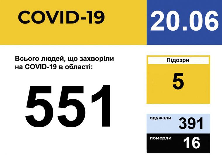 У Запорізькій області зареєстровано 551 випадок захворювання на COVID-19