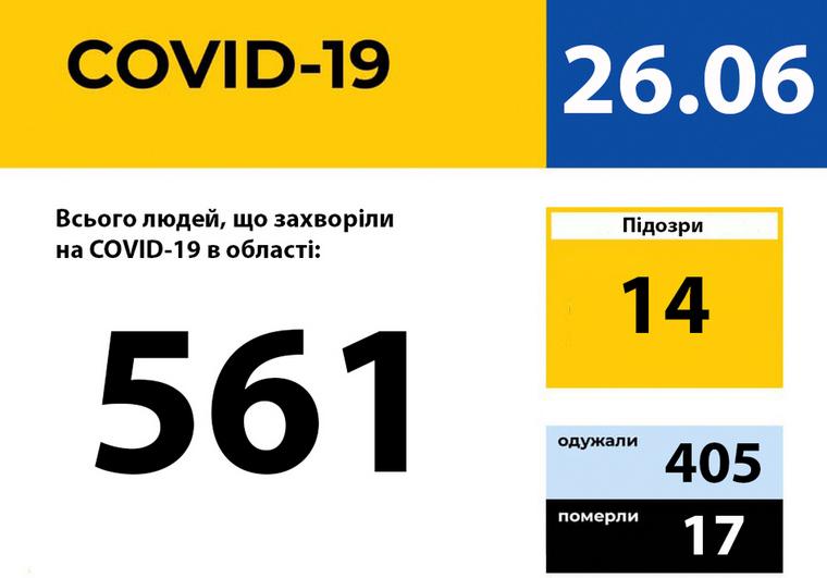 У Запорізькій області зареєстровано 561 випадок захворювання на COVID-19