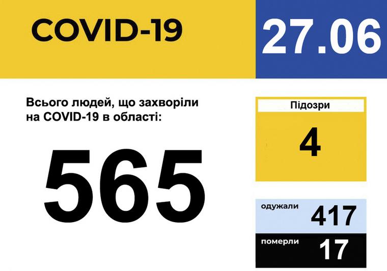 У Запорізькій області зареєстровано 565 випадків захворювання на COVID-19