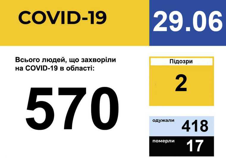 У Запорізькій області зареєстровано 570 випадків захворювання на COVID-19