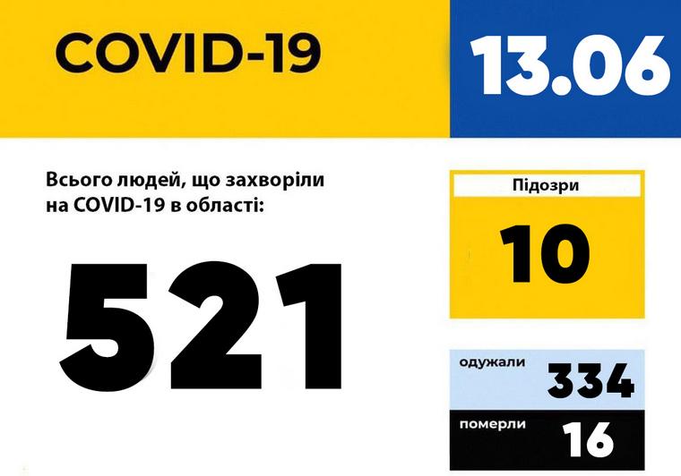 У Запорізькій області зареєстровано 521 випадок захворювання на COVID-19