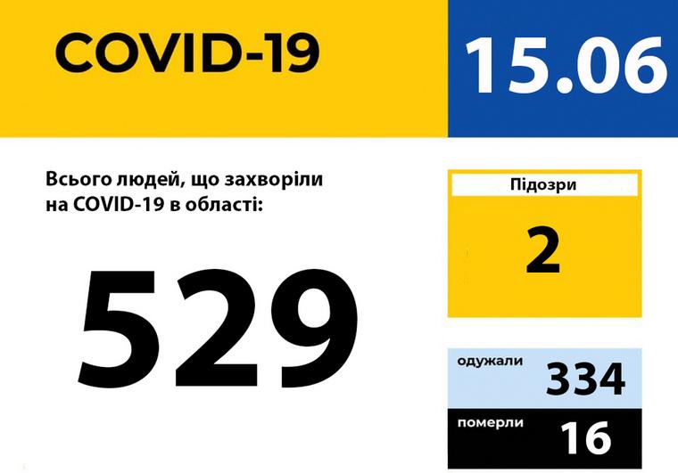 У Запорізькій області зареєстровано 529 випадків захворювання на COVID-19