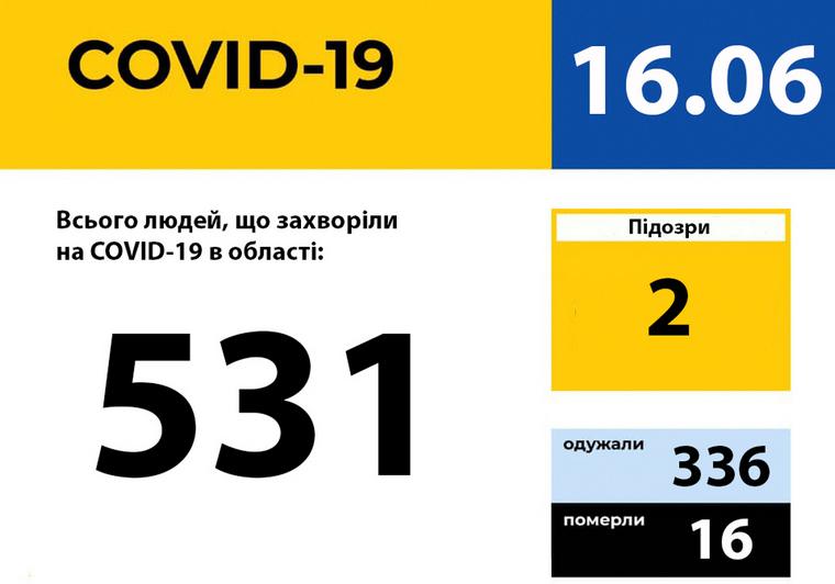 У Запорізькій області зареєстровано 531 випадок захворювання на COVID-19