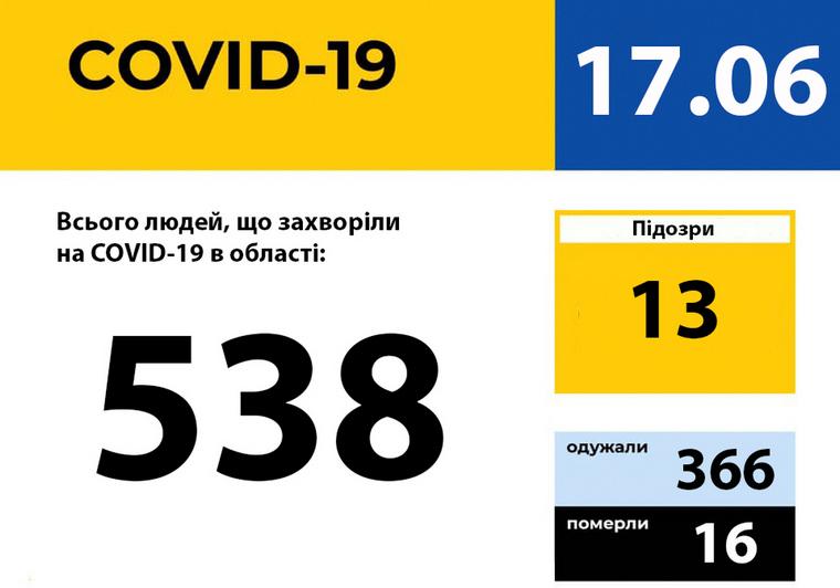 У Запорізькій області зареєстровано 538 випадків захворювання на COVID-19