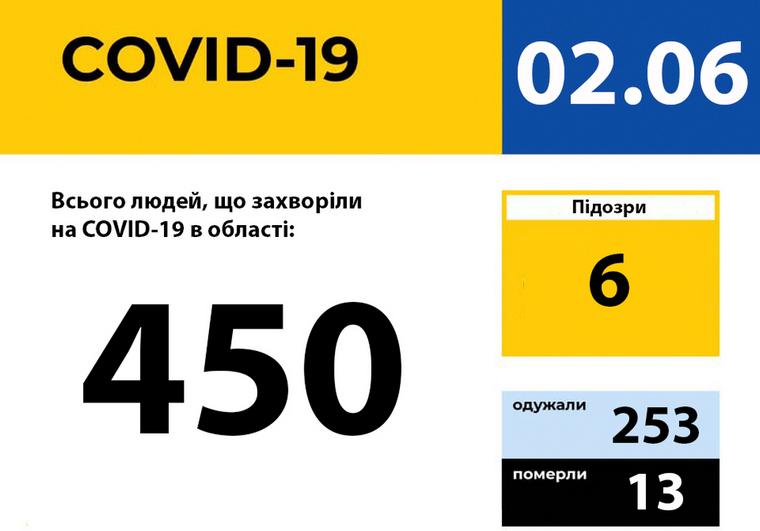 У Запорізькій області зареєстровано 450 випадків захворювання на COVID-19