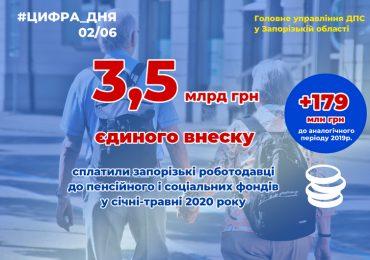 Від підприємств Запорізькій області надійшло 3 мільярди 455 мільйонів єдиного внеску