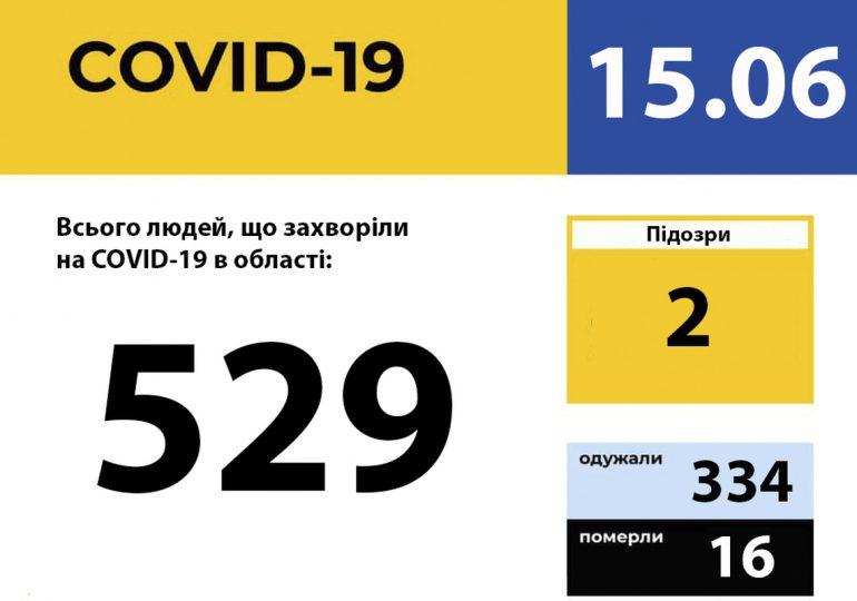 На Запоріжжі 529 хворих на COVID19. Приріст за добу - дві особи
