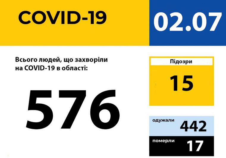 У Запорізькій області зареєстровано 576 випадків захворювання на COVID-19