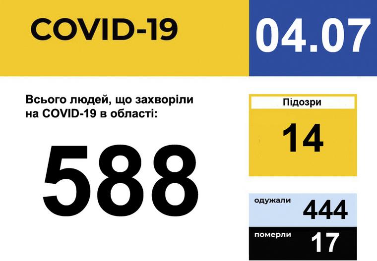 У Запорізькій області зареєстровано 588 випадків захворювання на COVID-19