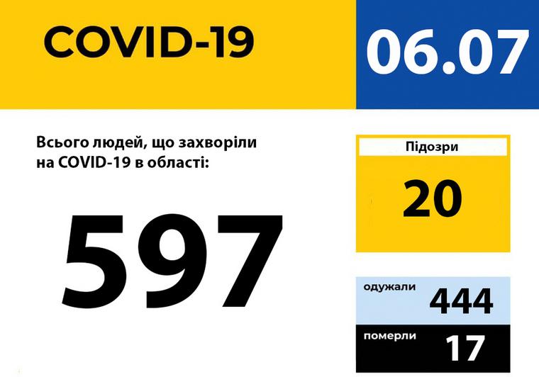 У Запорізькій області не зареєстровано нових випадків захворювання на COVID-19