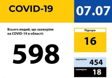 У Запорізькій області зареєстровано 598 випадків захворювання на COVID-19