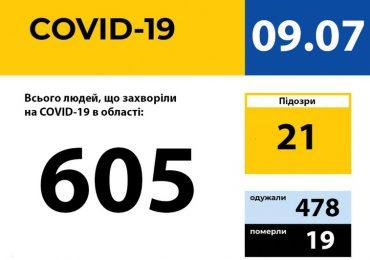 У Запорізькій області зареєстровано 605 випадків захворювання на COVID-19
