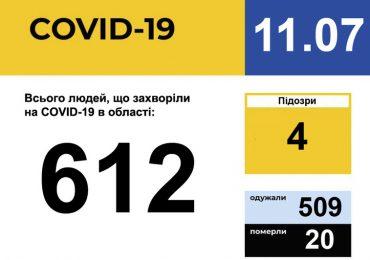 У Запорізькій області зареєстровано 612 випадків захворювання на COVID-19