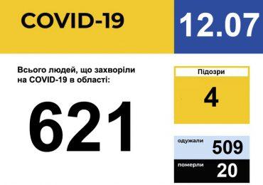 У Запорізькій області зареєстровано 621 випадок захворювання на COVID-19