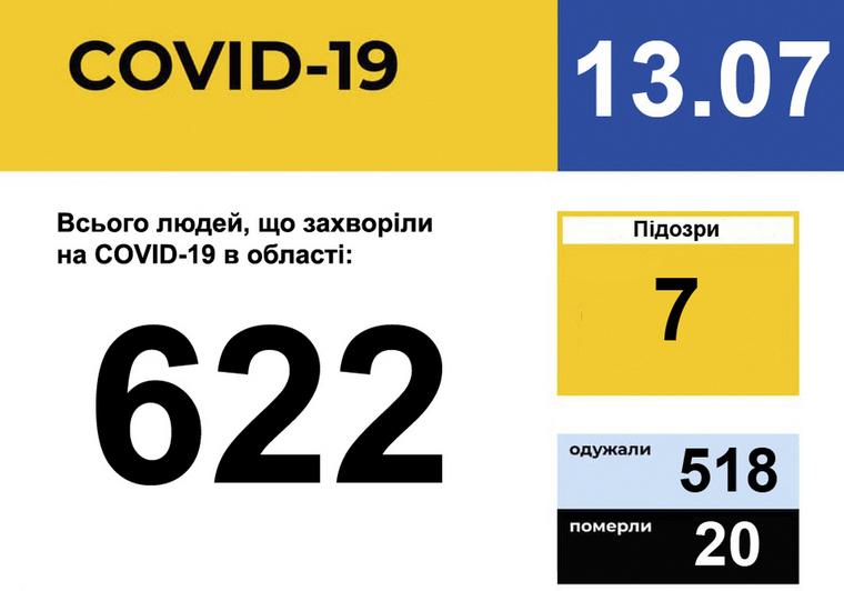 У Запорізькій області зареєстровано 622 випадки захворювання на COVID-19